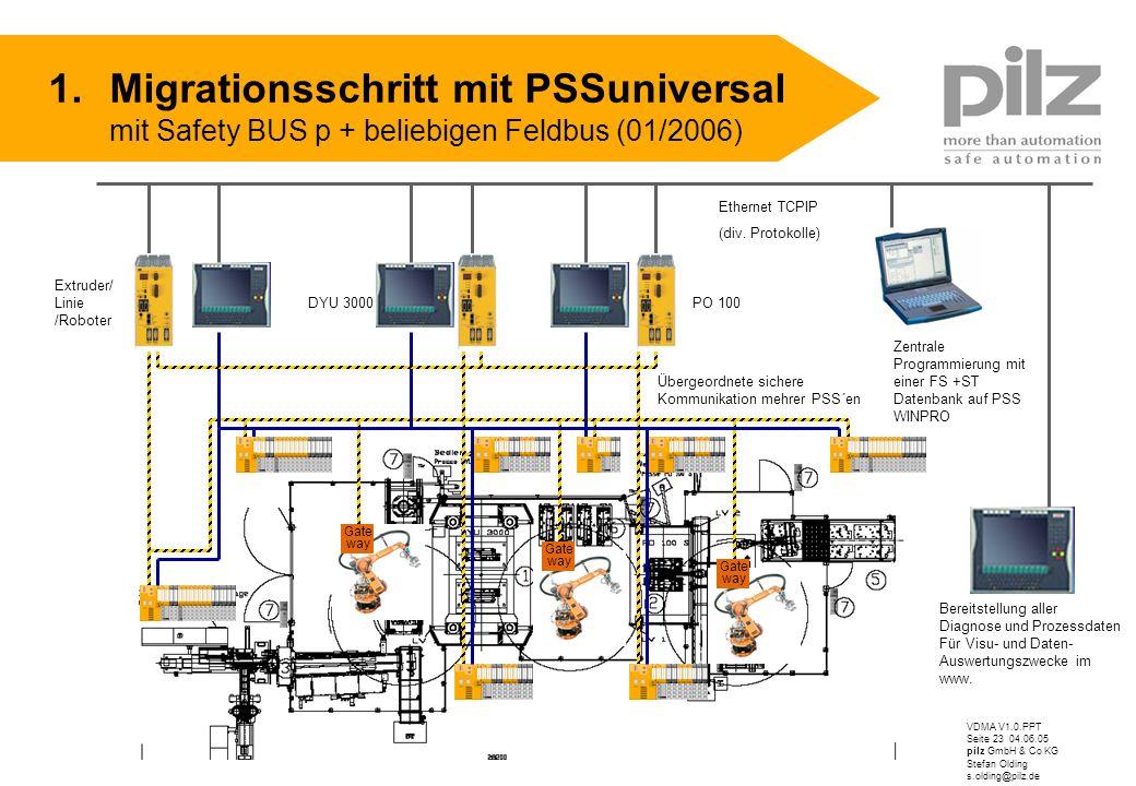 Migrationsschritt mit PSSuniversal mit Safety BUS p + beliebigen Feldbus (01/2006)