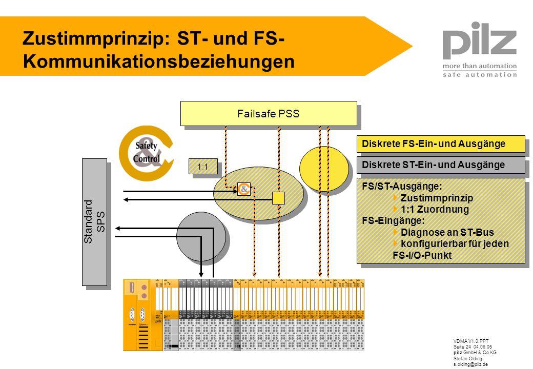 Zustimmprinzip: ST- und FS-Kommunikationsbeziehungen