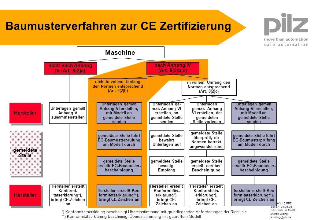 Baumusterverfahren zur CE Zertifizierung