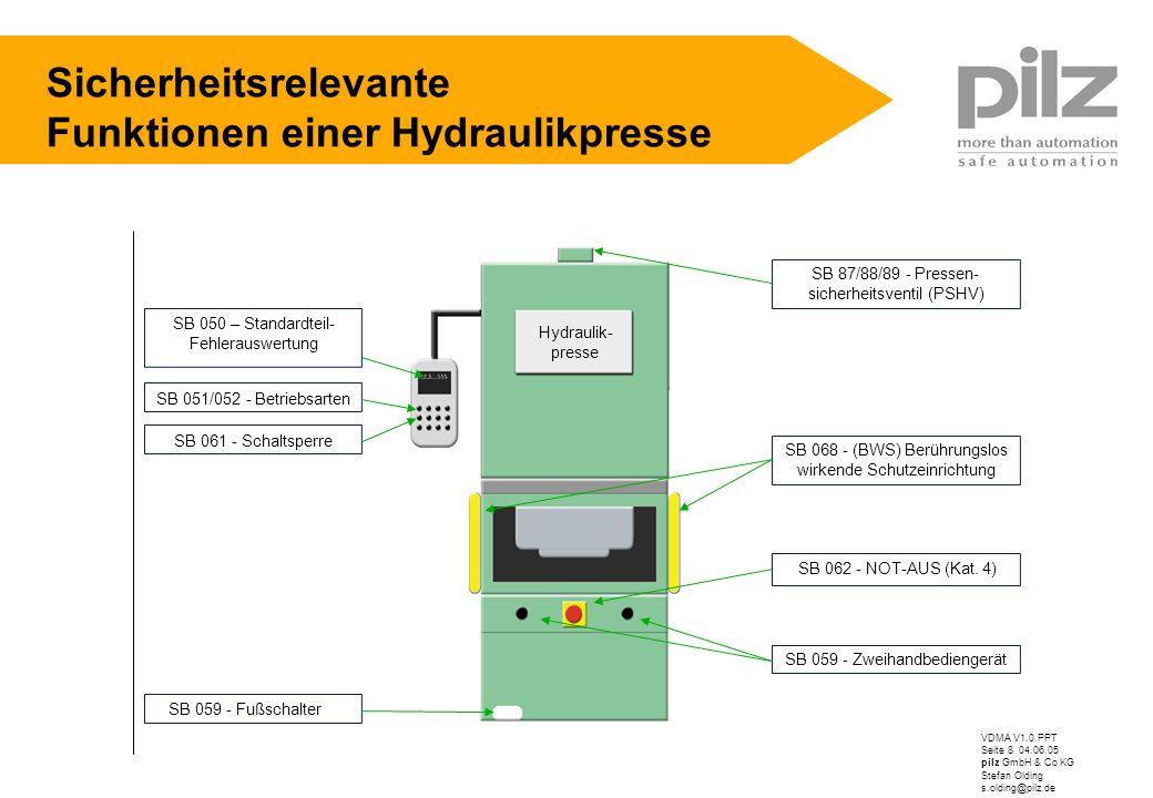 Sicherheitsrelevante Funktionen einer Hydraulikpresse