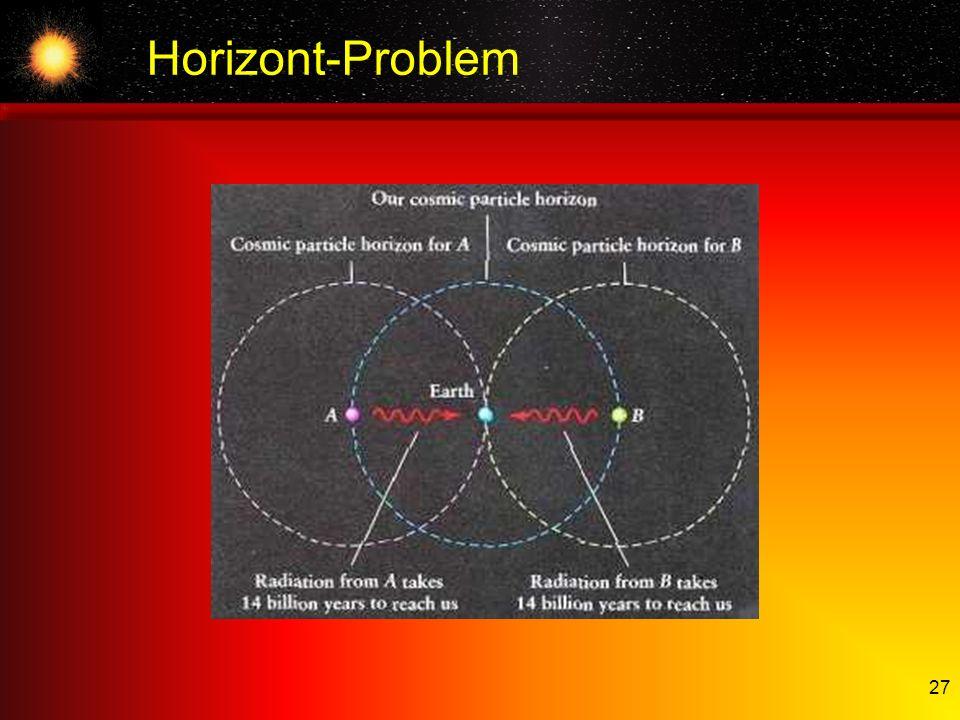 Horizont-Problem