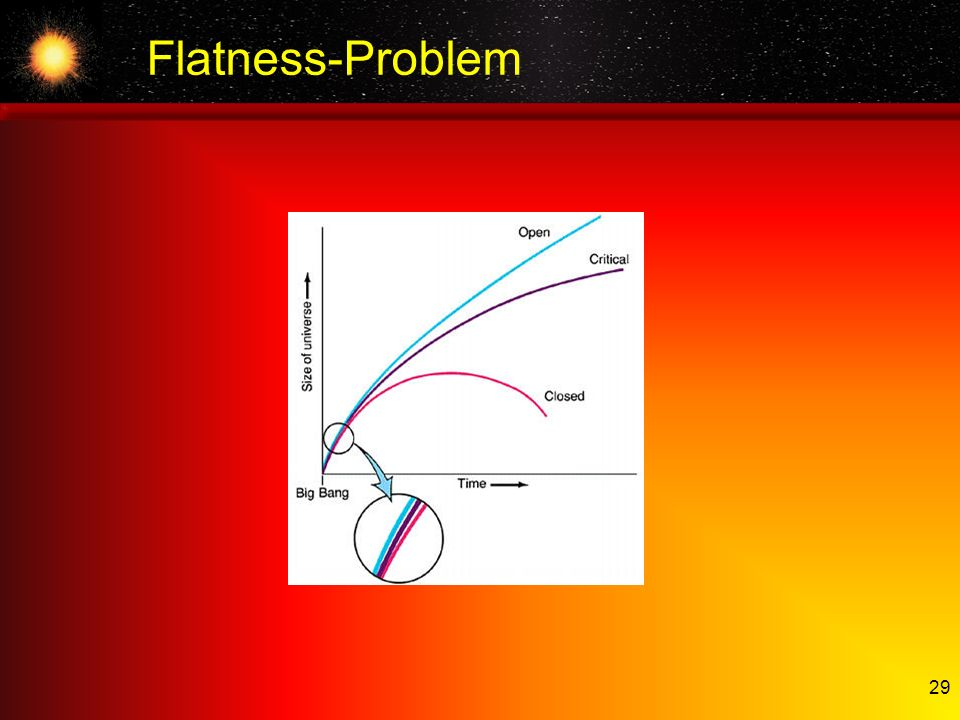 Flatness-Problem