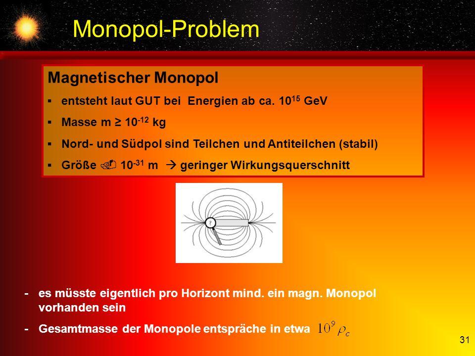 Monopol-Problem Magnetischer Monopol