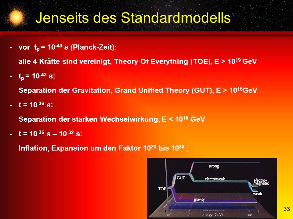 Jenseits des Standardmodells