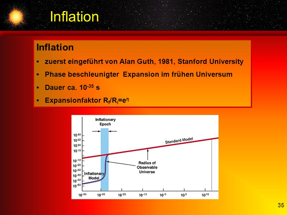 Inflation Inflation. ▪ zuerst eingeführt von Alan Guth, 1981, Stanford University. ▪ Phase beschleunigter Expansion im frühen Universum.