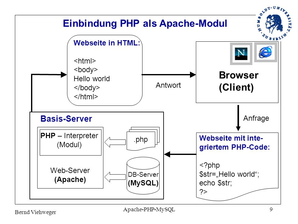 PHP – Interpreter (Modul)