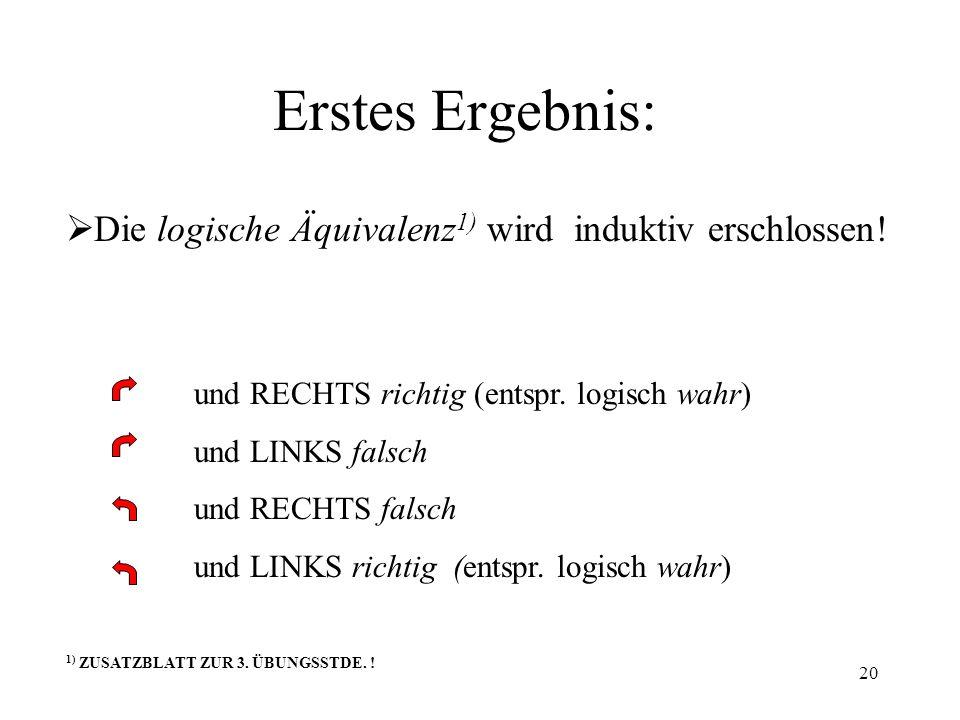 Erstes Ergebnis: Die logische Äquivalenz1) wird induktiv erschlossen!