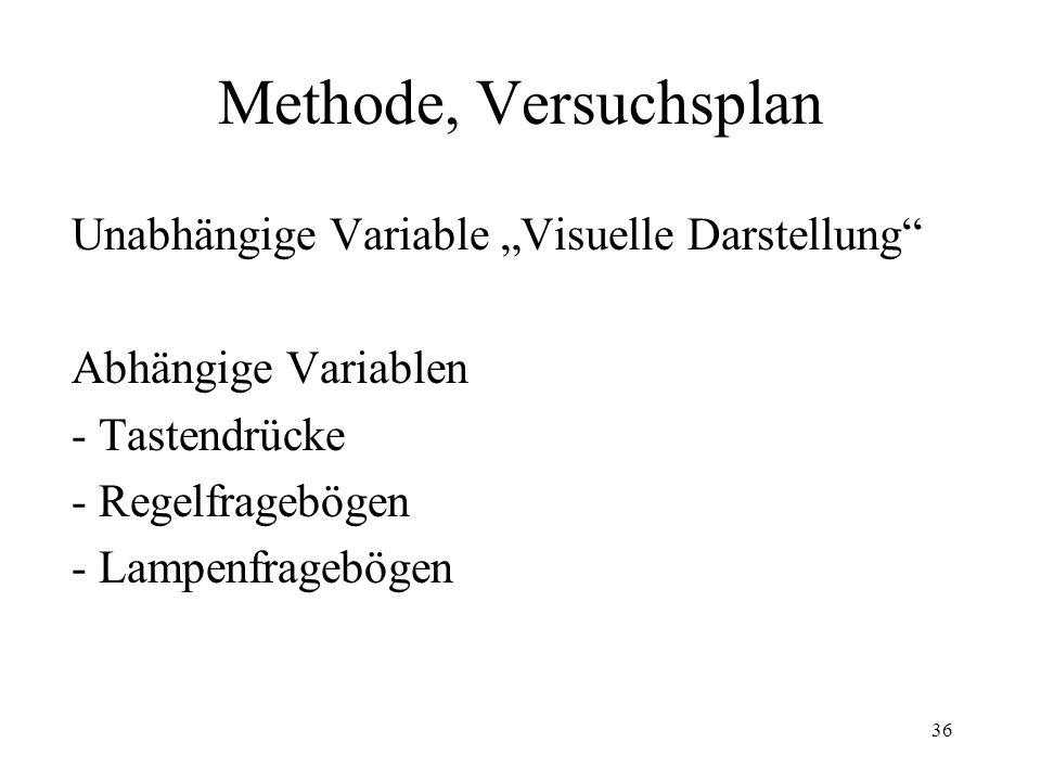 """Methode, Versuchsplan Unabhängige Variable """"Visuelle Darstellung"""