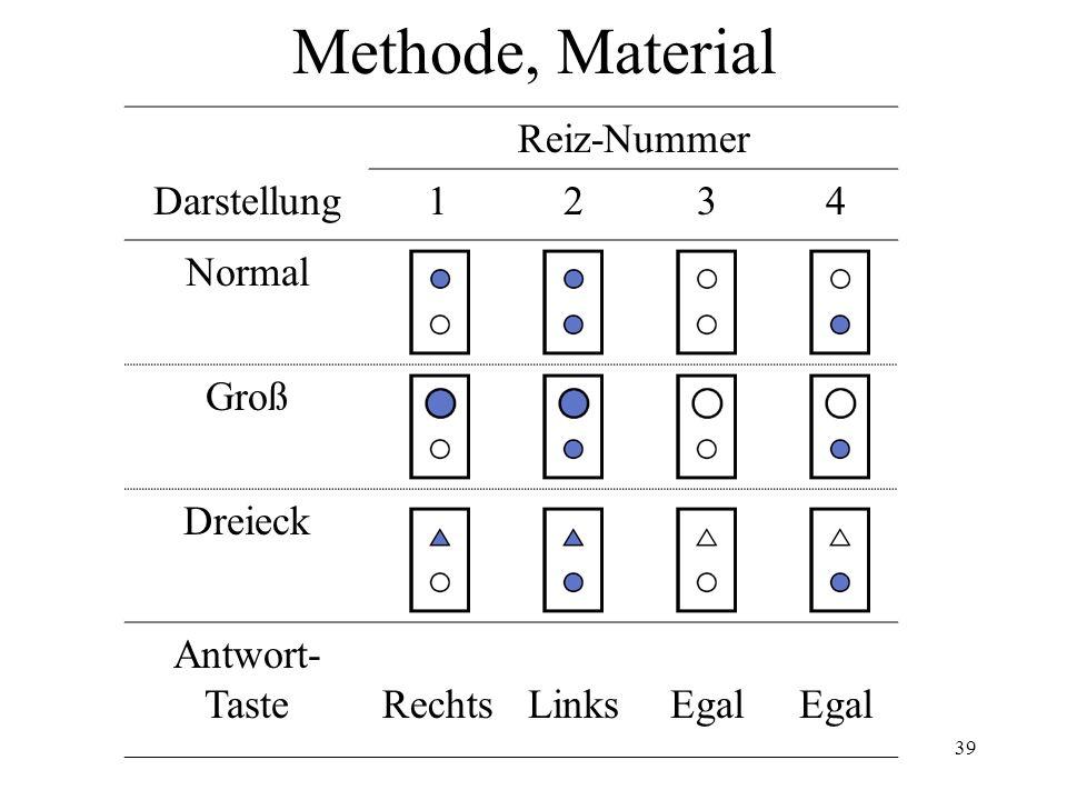 Methode, Material Reiz-Nummer Darstellung 1 2 3 4 Normal Groß Dreieck