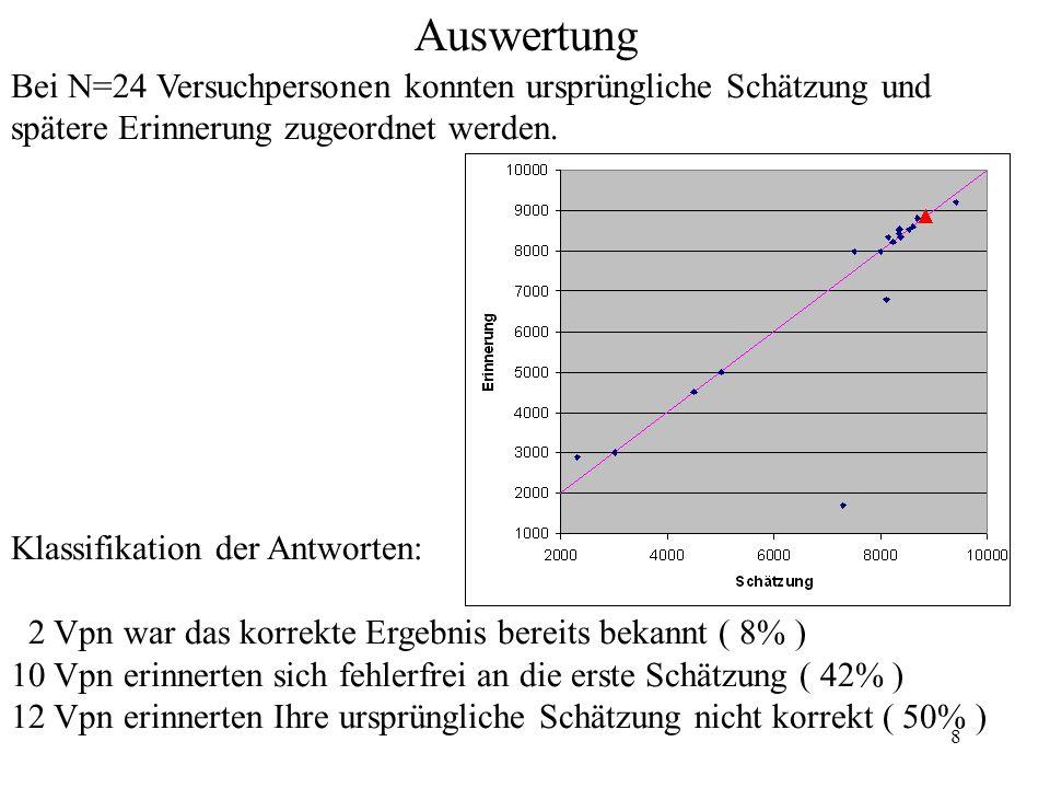 Auswertung Bei N=24 Versuchpersonen konnten ursprüngliche Schätzung und. spätere Erinnerung zugeordnet werden.