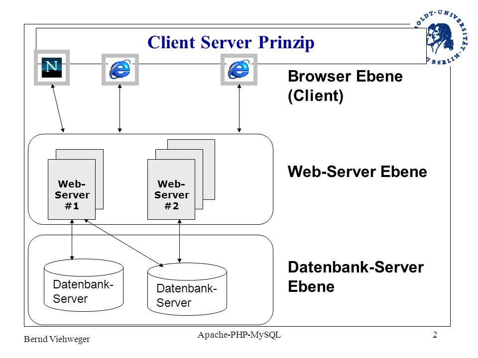 Client Server Prinzip Browser Ebene (Client) Web-Server Ebene