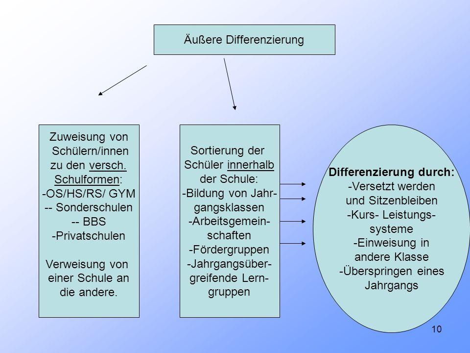 Differenzierung durch: