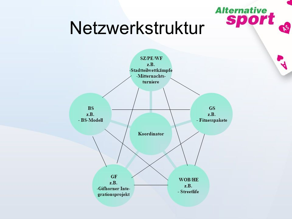 Netzwerkstruktur