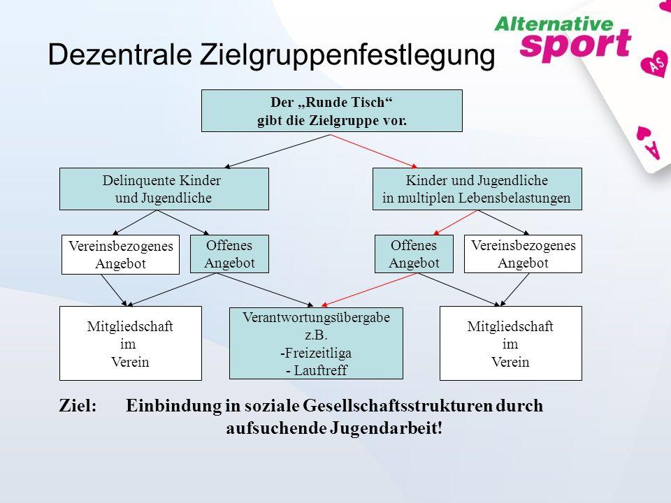 Dezentrale Zielgruppenfestlegung