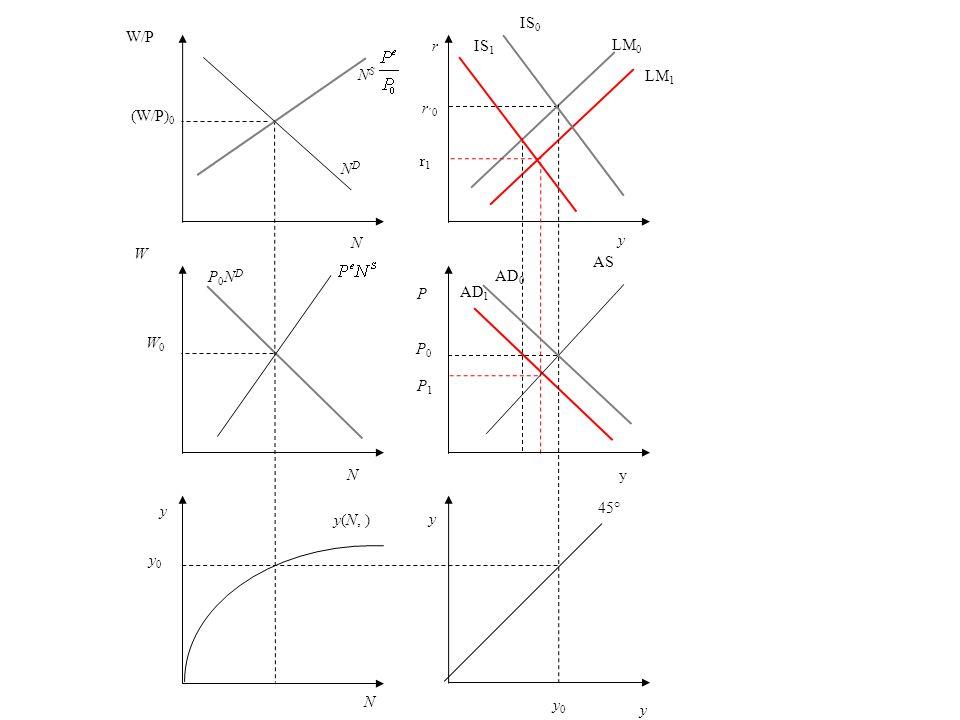 IS0W/P. r. IS1. LM0. NS. LM1. (W/P)0. r´0. r1. ND. N. y. W. AS. P0ND. AD0. P. AD1. W0. P0. P1. N. y.