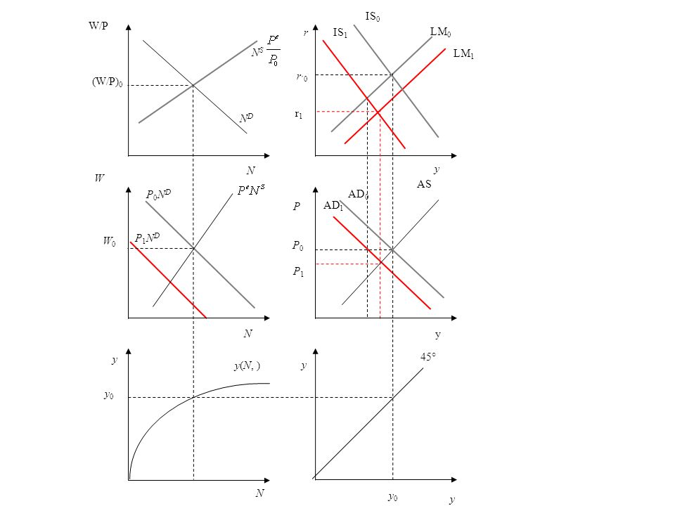 IS0W/P. r. IS1. LM0. NS. LM1. (W/P)0. r´0. r1. ND. N. y. W. AS. P0ND. AD0. P. AD1. W0. P1ND. P0. P1.