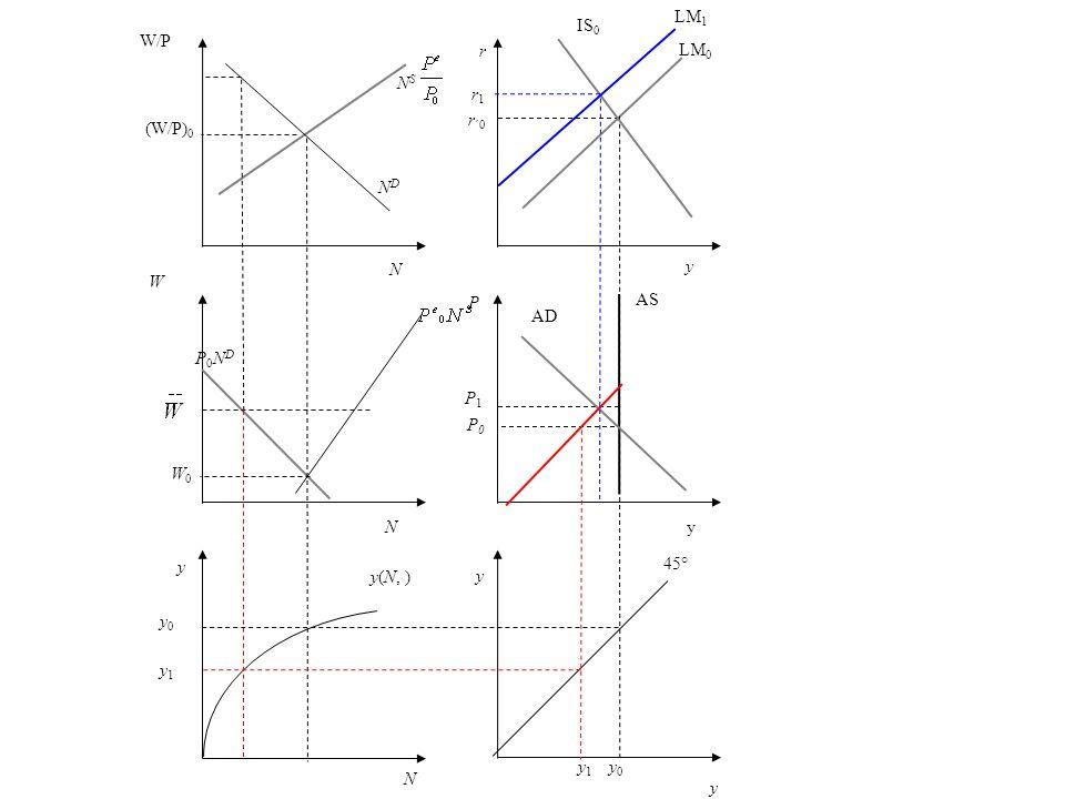 LM1IS0. W/P. r. LM0. NS. (W/P)0. r1. r´0. ND. N. y. W. P. AS. AD. P0ND. P1. P0. W0. N. y. y. 45° y(N, )