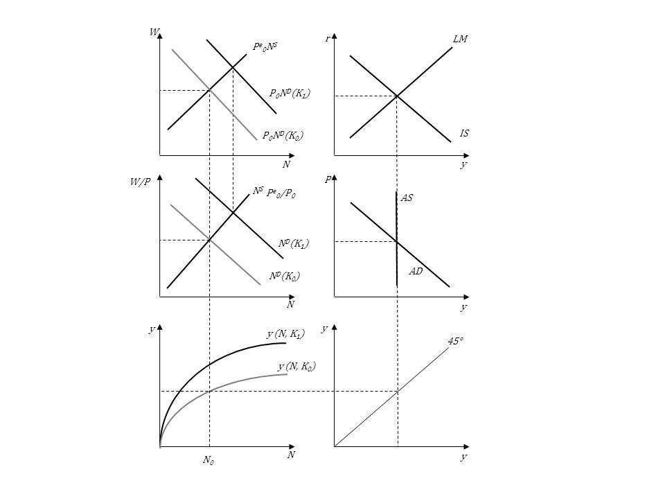 ND(K1)P0ND(K1) y (N, K1) AS. AD. LM. IS. 45° y (N, K0) NS. ND(K0) Pe0NS. P0ND(K0) y. N. P. r. W. W/P.