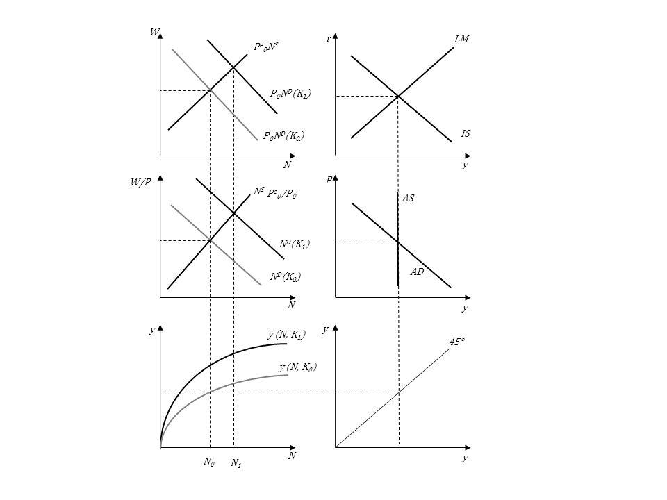 N0N1. ND(K1) P0ND(K1) y (N, K1) AS. AD. LM. IS. 45° y (N, K0) NS. ND(K0) Pe0NS. P0ND(K0) y. N. P. r.