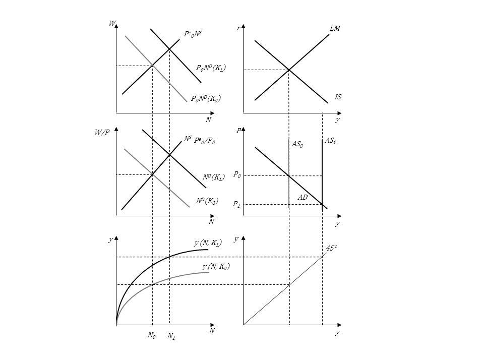 N0N1. ND(K1) P0ND(K1) y (N, K1) AS0. AD. LM. IS. 45° y (N, K0) NS. ND(K0) Pe0NS. P0ND(K0) y. N. P. r.