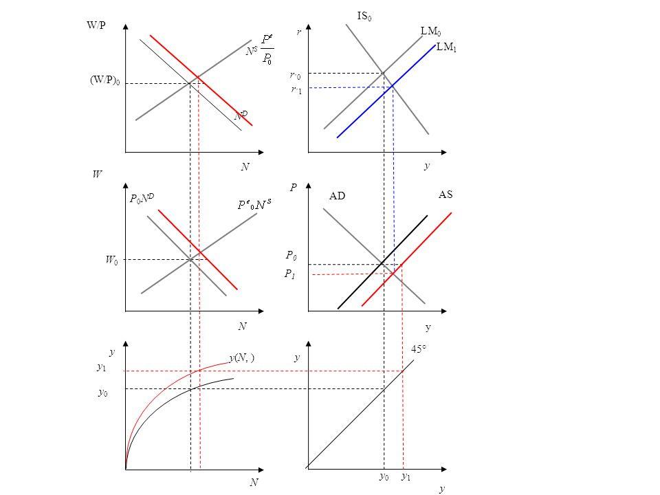 IS0W/P. r. LM0. LM1. NS. (W/P)0. r´0. r´1. ND. N. y. W. P. P0ND. AD. AS. P0. W0. P1. N. y. y. 45° y(N, )