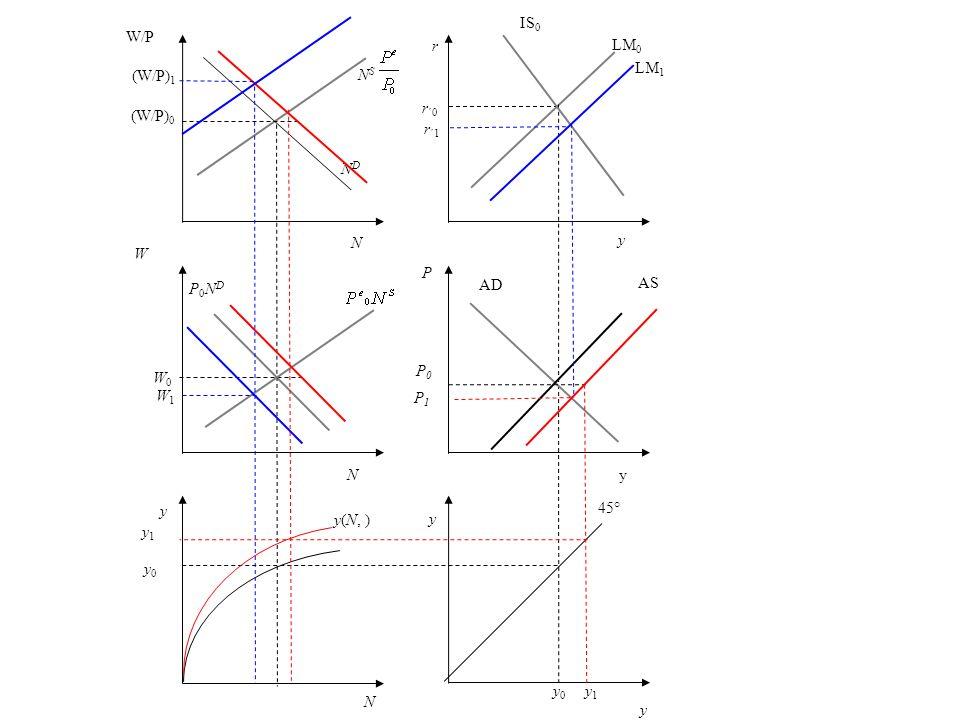 IS0W/P. (W/P)1. r. LM0. LM1. NS. (W/P)0. r´0. r´1. ND. N. y. W. P. P0ND. AD. AS. P0. W0. W1. P1. N.