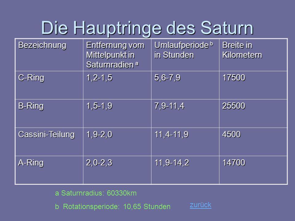 Die Hauptringe des Saturn