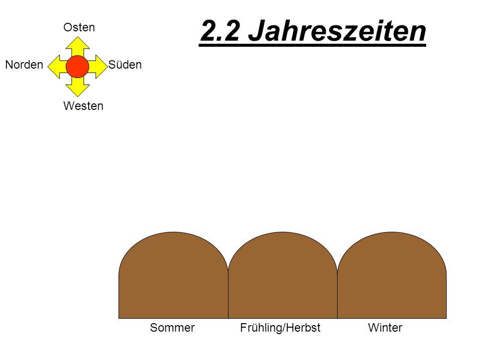 2.2 Jahreszeiten Osten Norden Süden Westen Sommer Frühling/Herbst