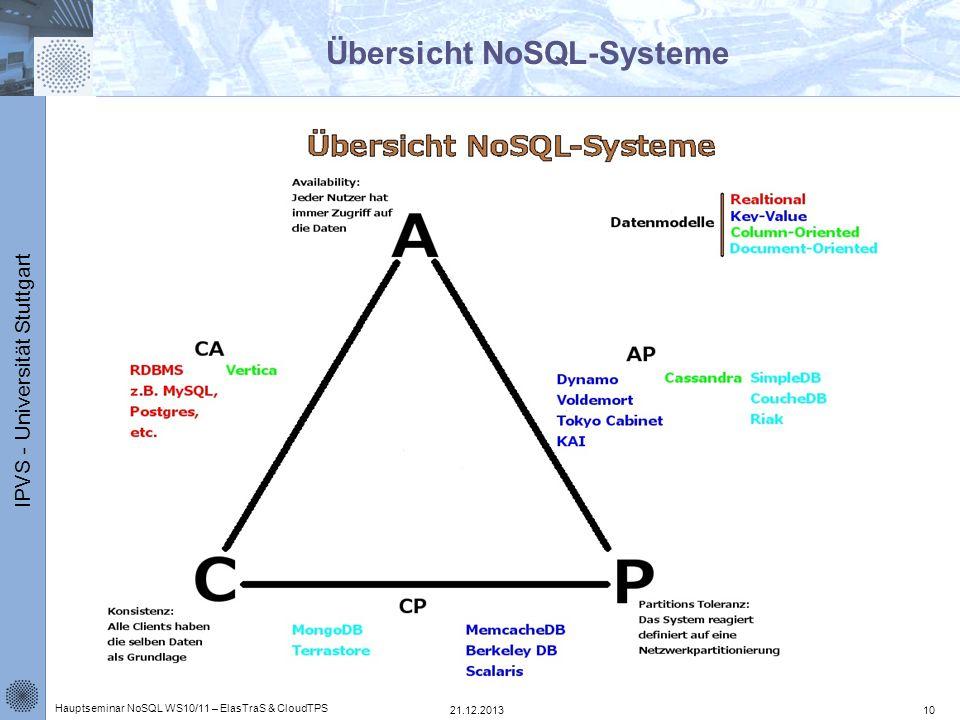 Übersicht NoSQL-Systeme