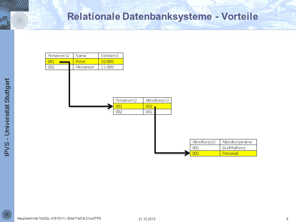 Relationale Datenbanksysteme - Vorteile