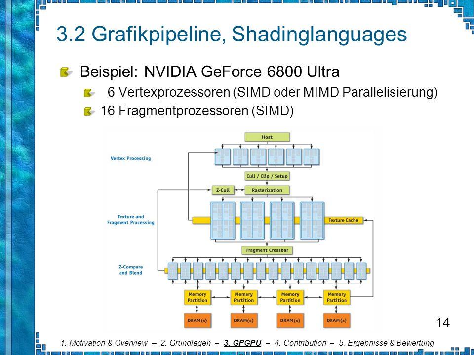 3.2 Grafikpipeline, Shadinglanguages