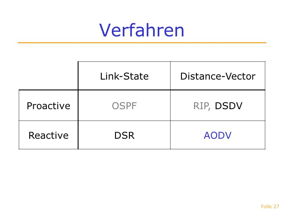 Verfahren Link-State Distance-Vector Proactive OSPF RIP, DSDV Reactive