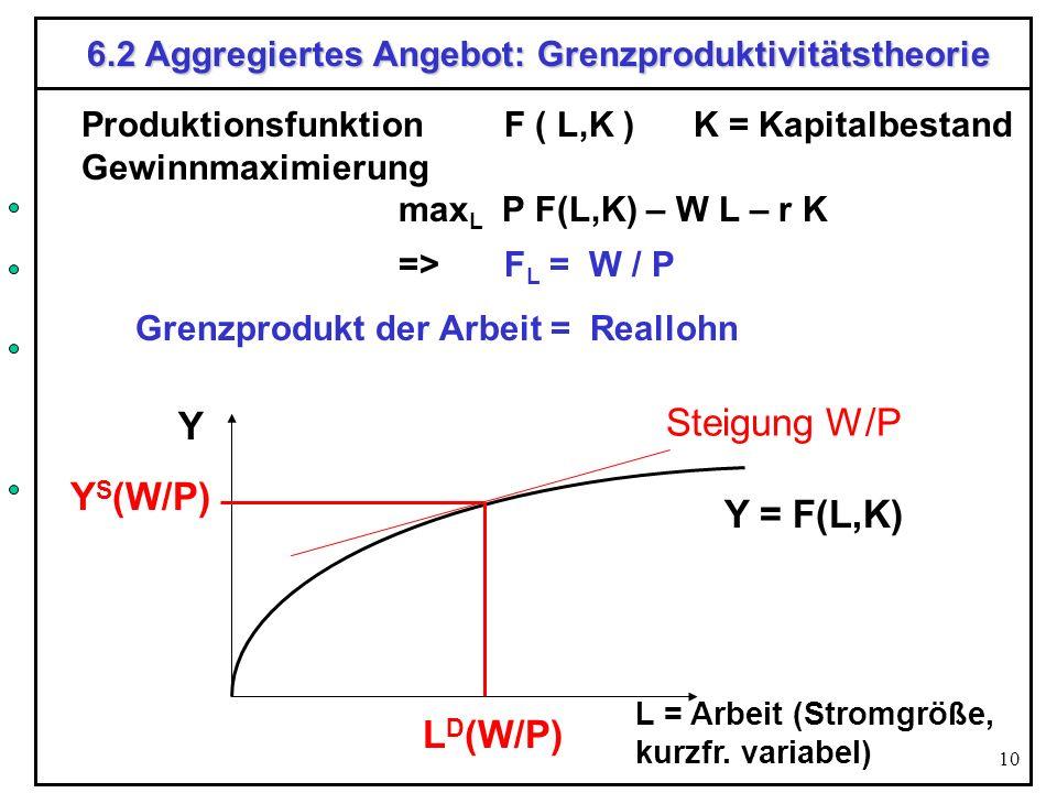 6.2 Aggregiertes Angebot: Grenzproduktivitätstheorie