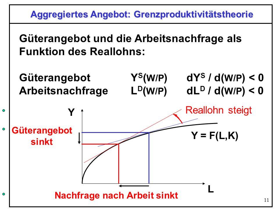 Aggregiertes Angebot: Grenzproduktivitätstheorie