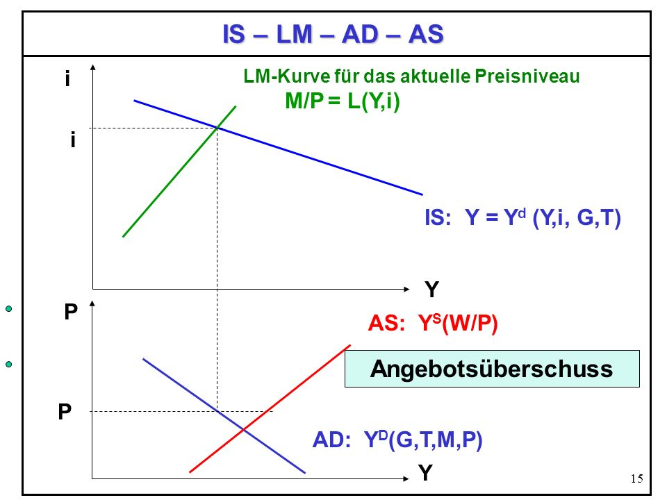 IS – LM – AD – AS Angebotsüberschuss i M/P = L(Y,i) i