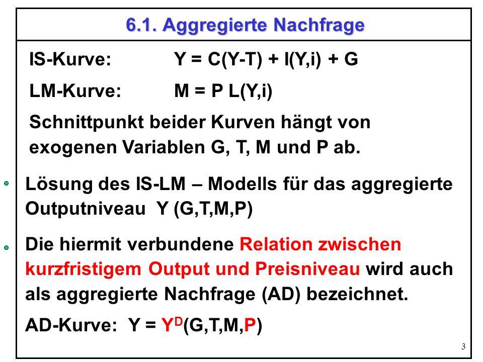 6.1. Aggregierte Nachfrage