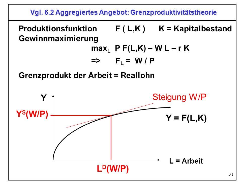 Vgl. 6.2 Aggregiertes Angebot: Grenzproduktivitätstheorie