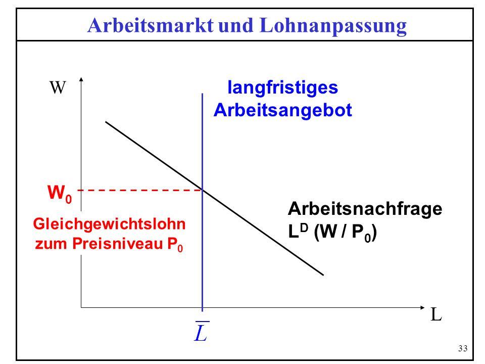 Arbeitsmarkt und Lohnanpassung