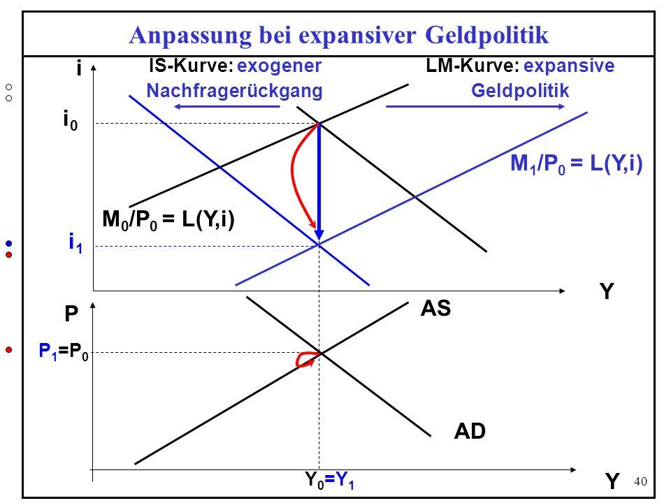 Anpassung bei expansiver Geldpolitik