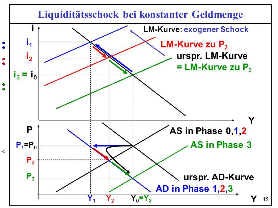 Liquiditätsschock bei konstanter Geldmenge