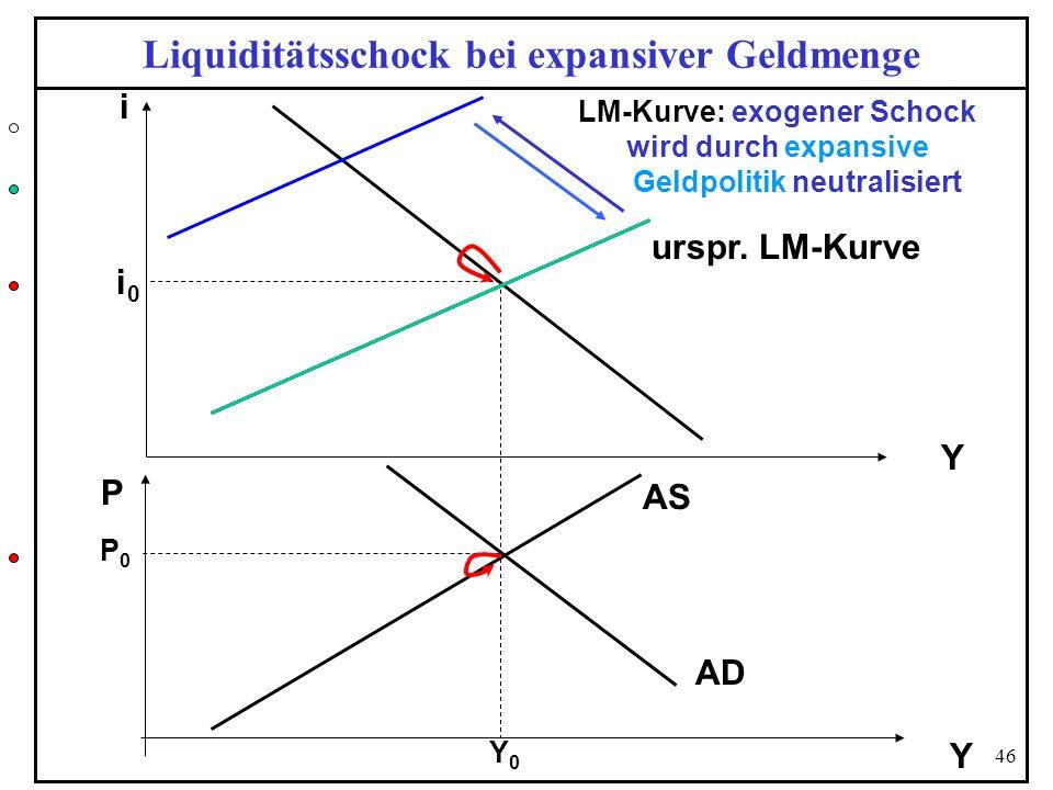Liquiditätsschock bei expansiver Geldmenge