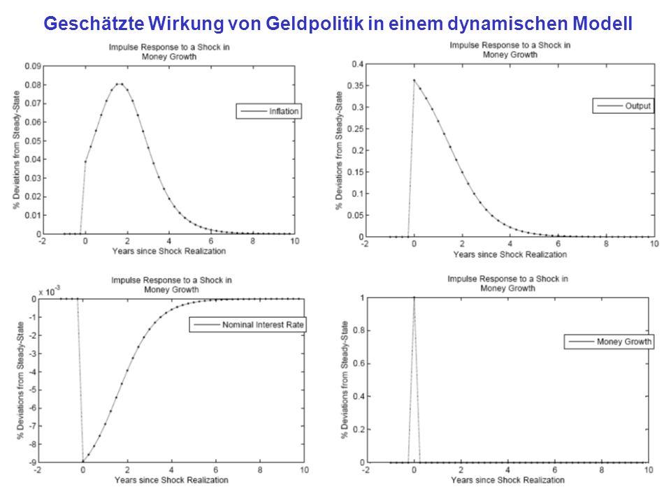 Geschätzte Wirkung von Geldpolitik in einem dynamischen Modell