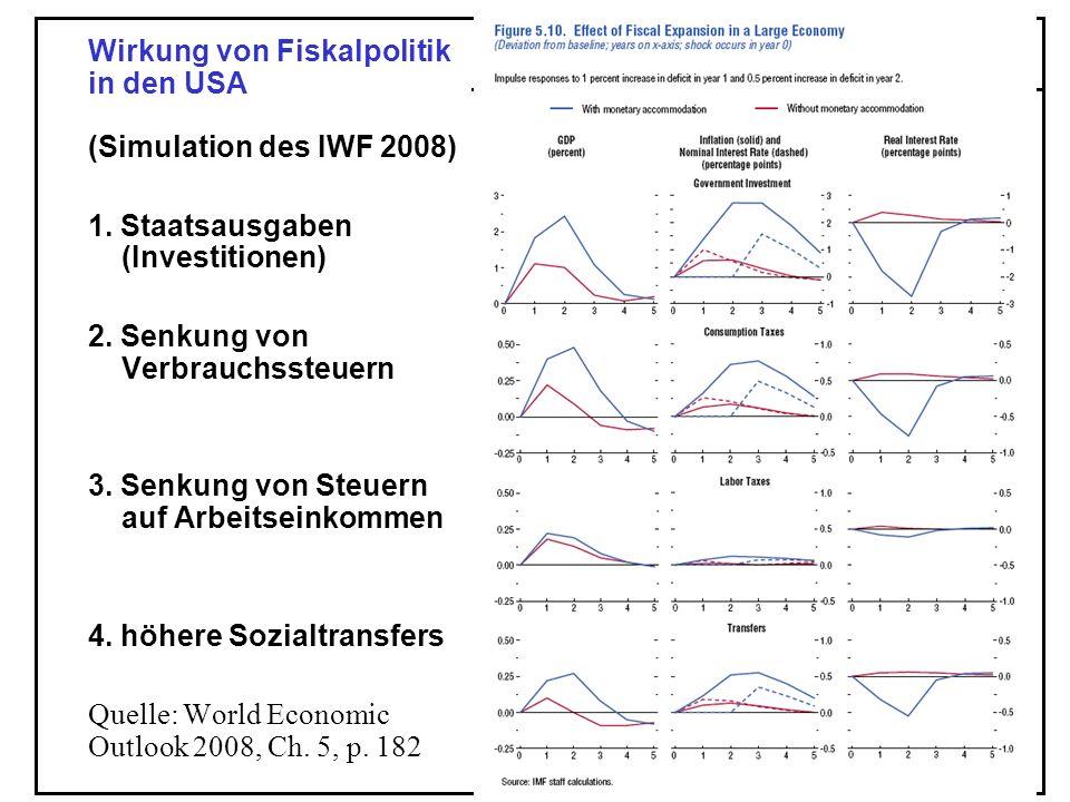 Wirkung von Fiskalpolitik in den USA (Simulation des IWF 2008)