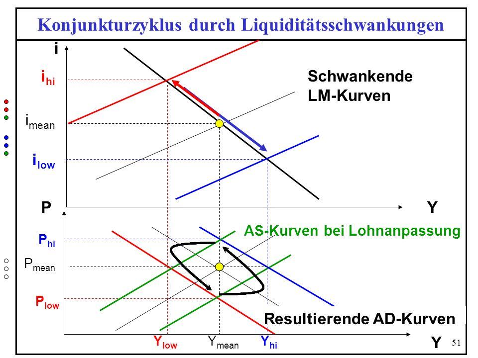 Konjunkturzyklus durch Liquiditätsschwankungen
