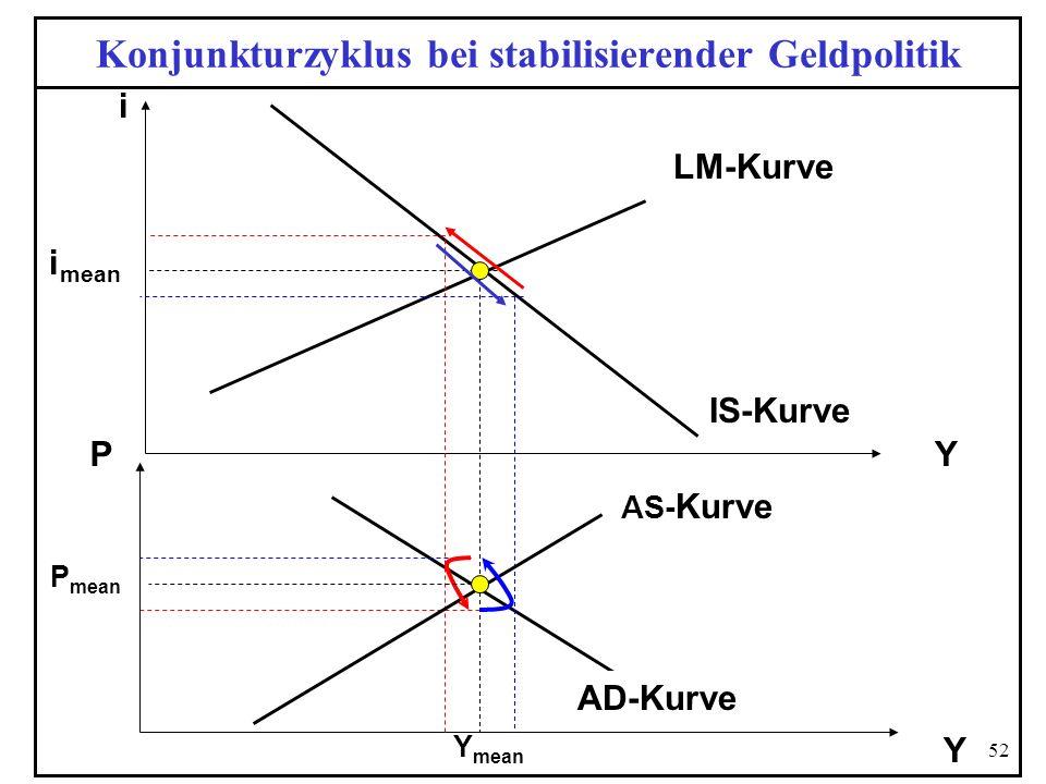 Konjunkturzyklus bei stabilisierender Geldpolitik