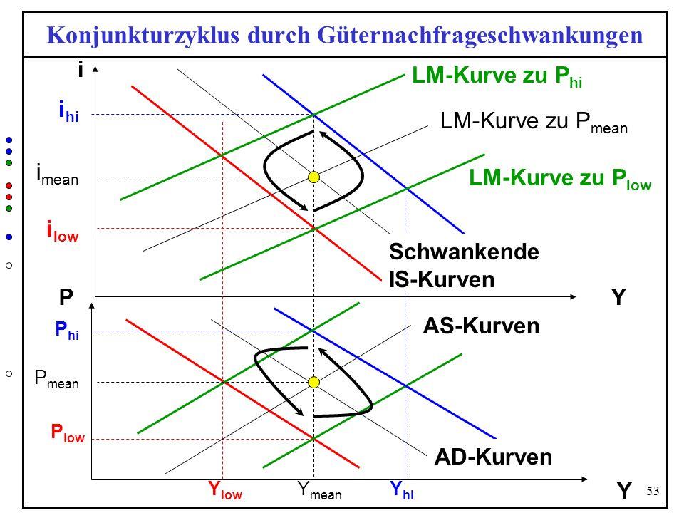 Konjunkturzyklus durch Güternachfrageschwankungen