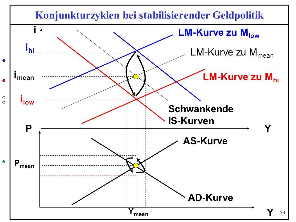 Konjunkturzyklen bei stabilisierender Geldpolitik