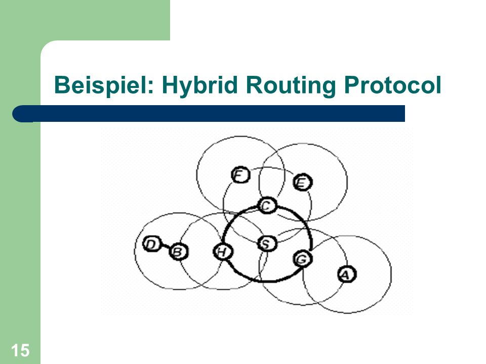 Beispiel: Hybrid Routing Protocol