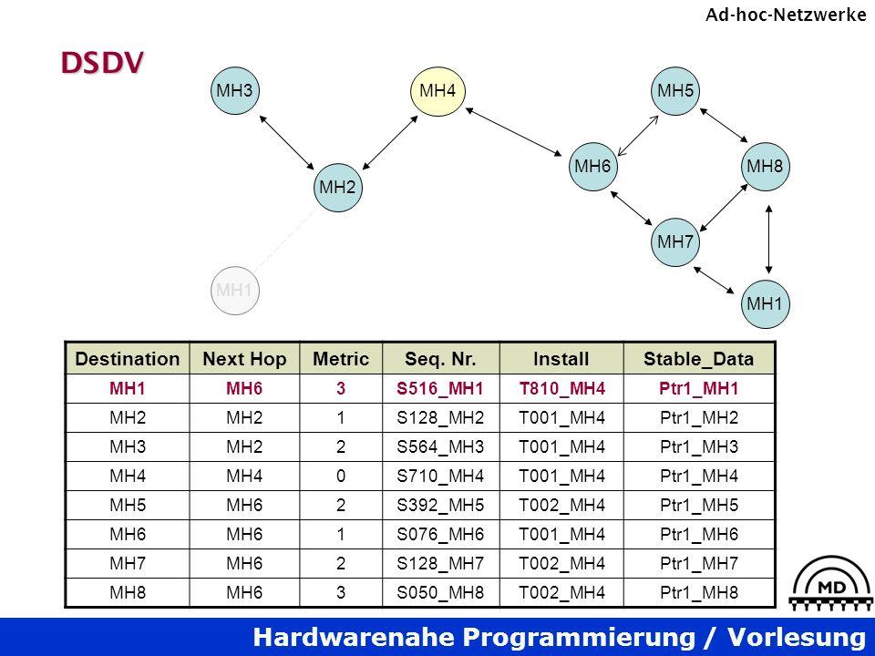 DSDV Destination Next Hop Metric Seq. Nr. Install Stable_Data MH3 MH4