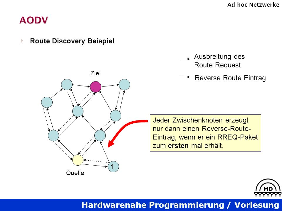 AODV Route Discovery Beispiel Ausbreitung des Route Request